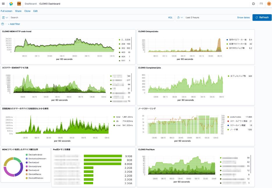 screenshot-kibana-dashboard-i3-systems-case-study.png