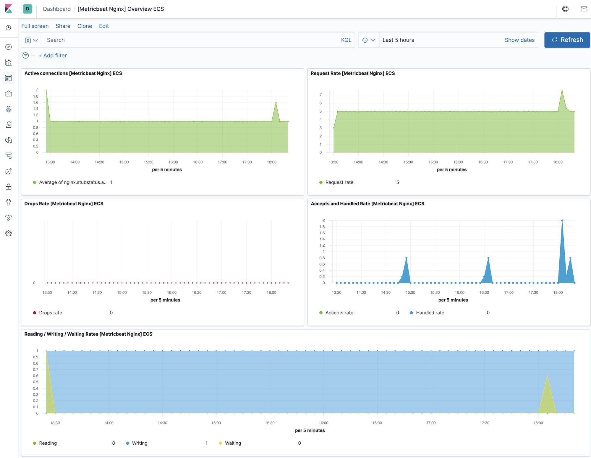 NGINX metrics dashboard in Kibana