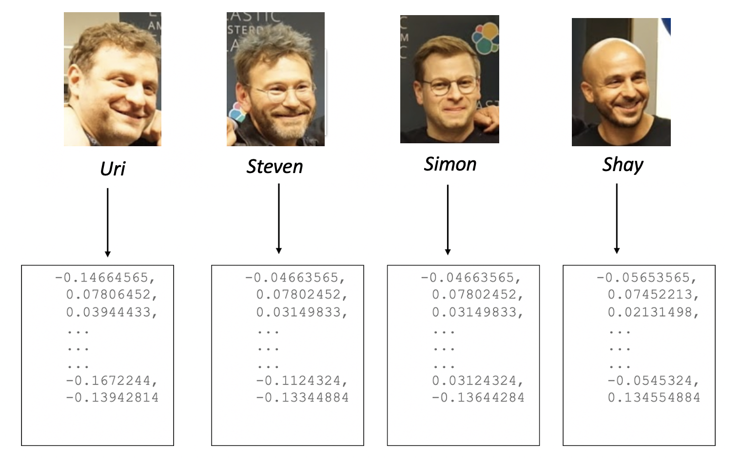 facial-recognition-blog-elastic-founders.png