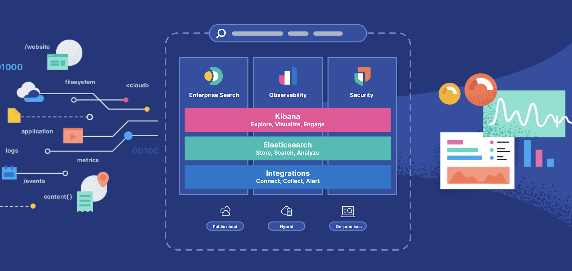 The Elastic Search Platform takes data challenges and turns them into insights.