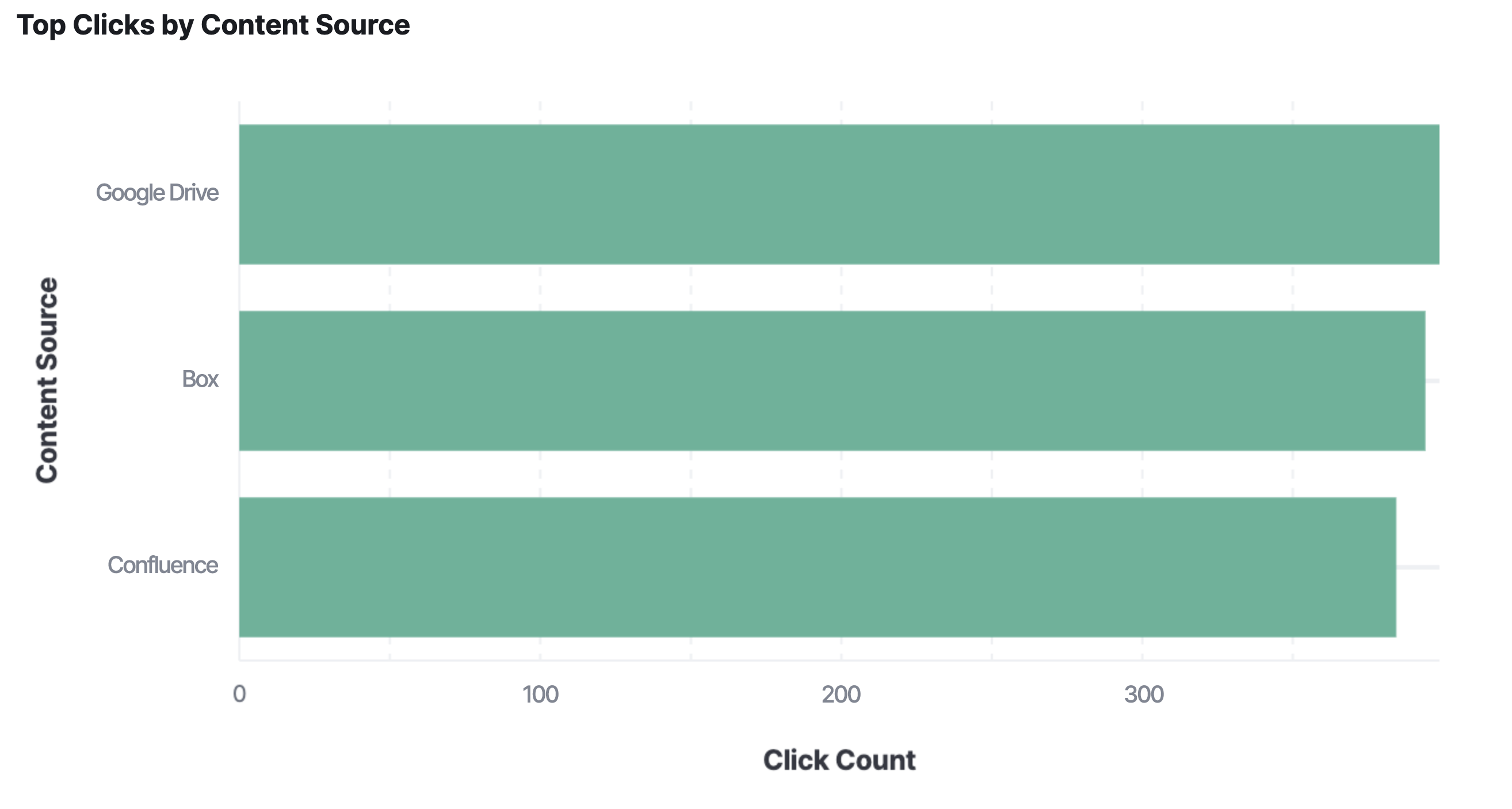 Elastic Workplace Search analytics: Top clicks per content source