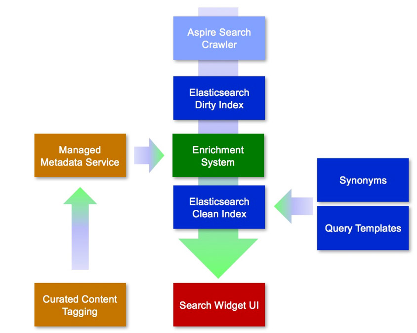 accenture-search-architecture.jpg
