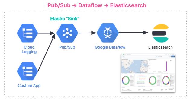 blog-gcp-integration-pubsub-1.png
