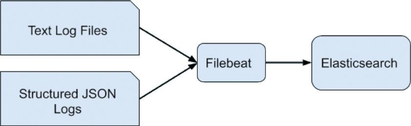 image-zerolatency-filebeat-configuration.png