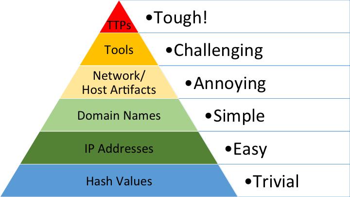 Figure 7: Pyramid of Pain