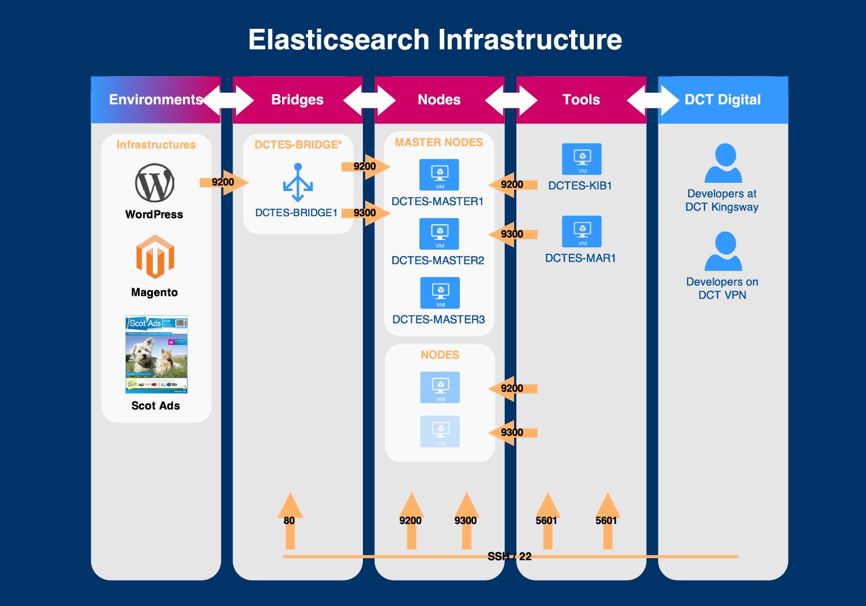 dc-thomson-elasticsearch-architecture.png
