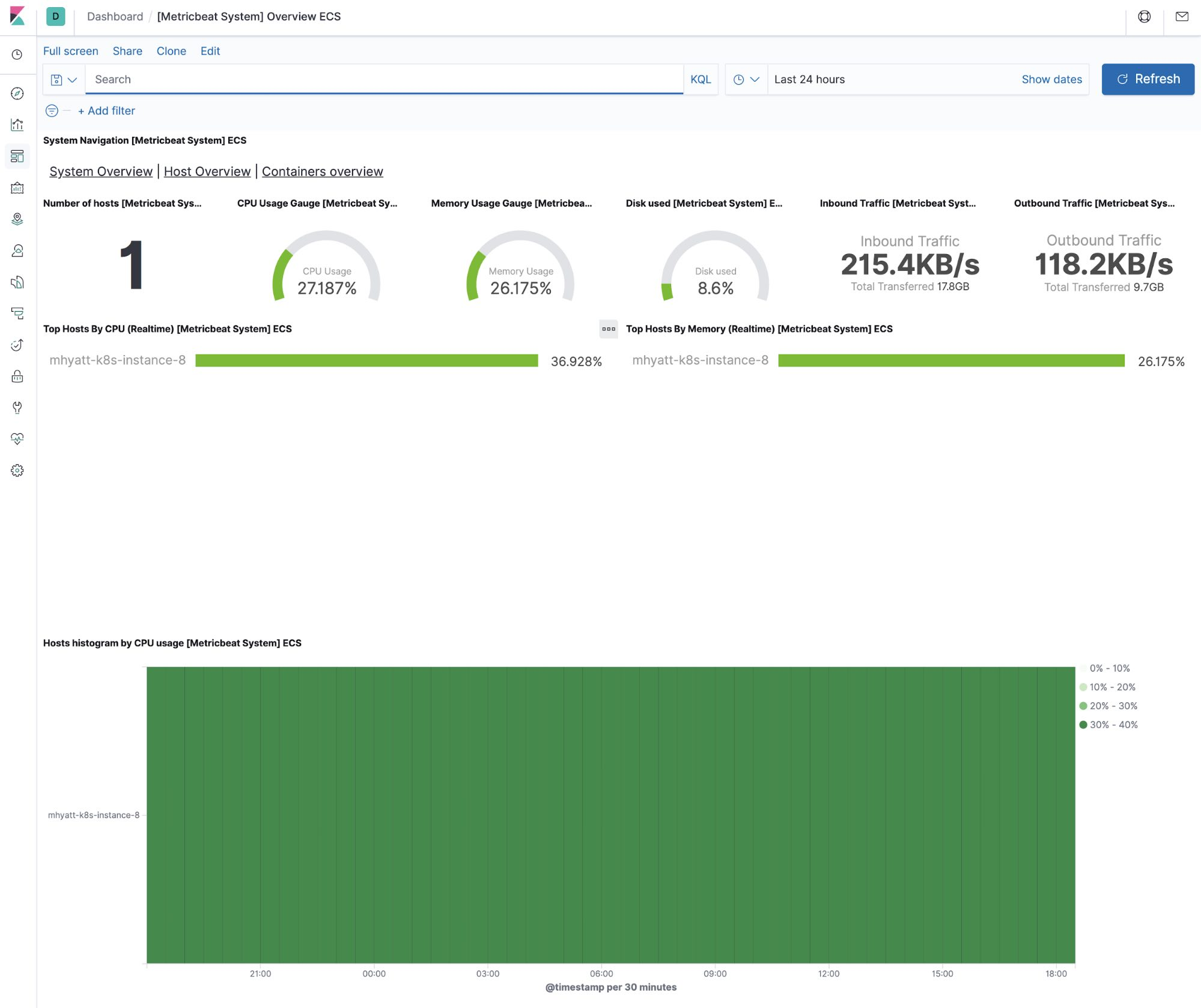 System metrics dashboard in Kibana