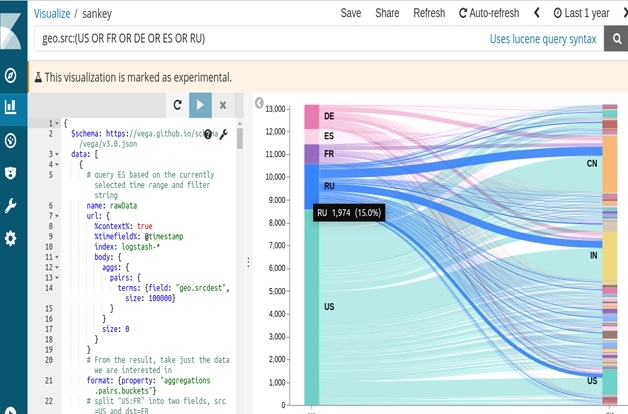 Custom Kibana Visualizations with Vega | Elastic Videos