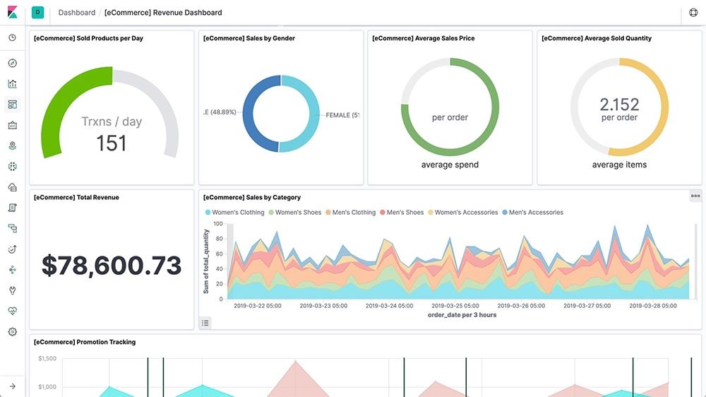 Business Analytics with Elasticsearch | Elastic