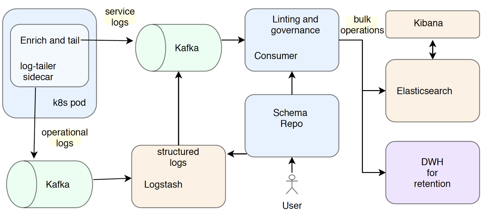 diagram-box-almost-real-time-analytics-arta.png