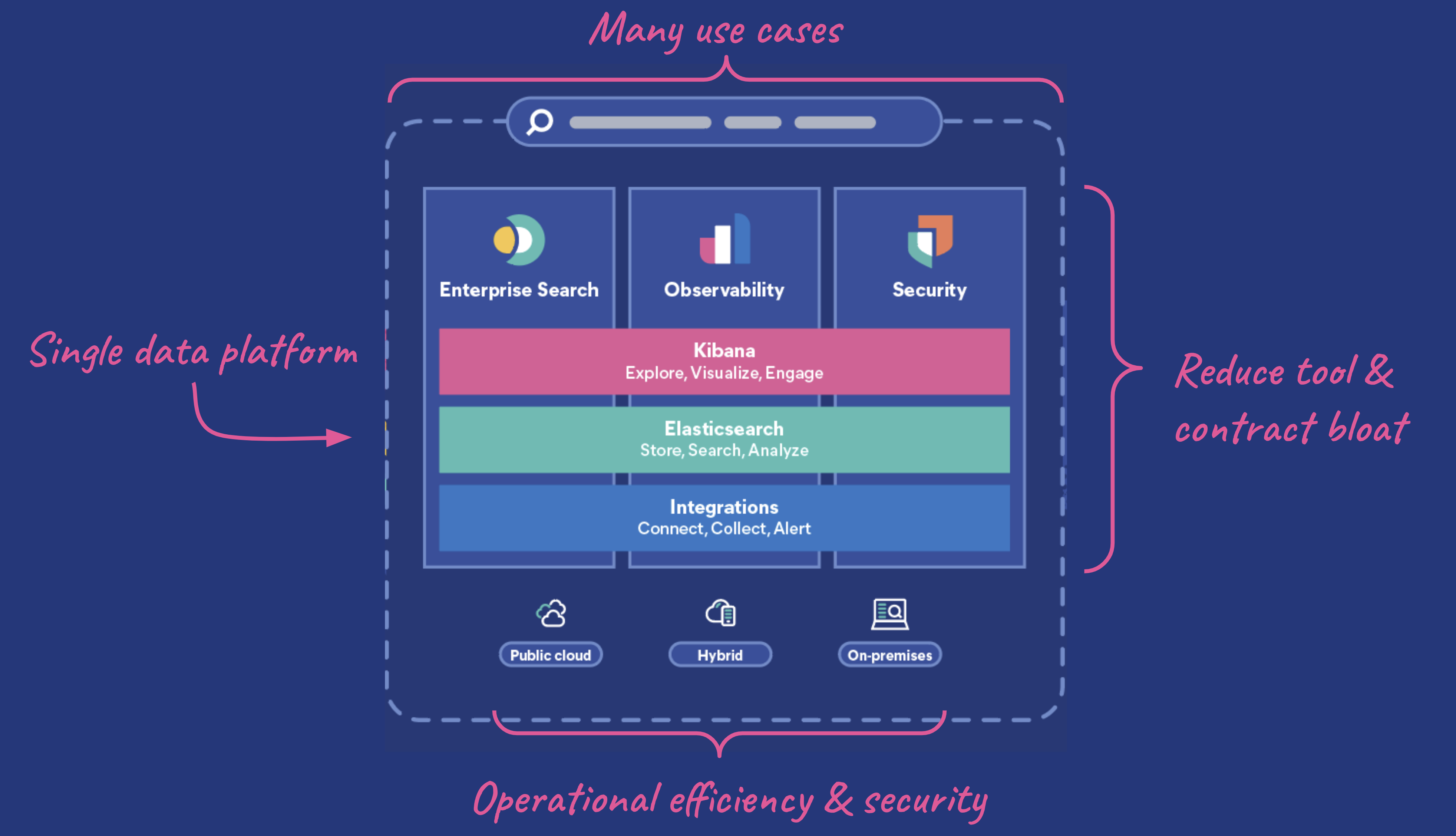 The Elastic Search Platform runs on a single technology stack, the Elastic Stack.
