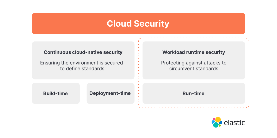 diagram-cloud-security-workload.png