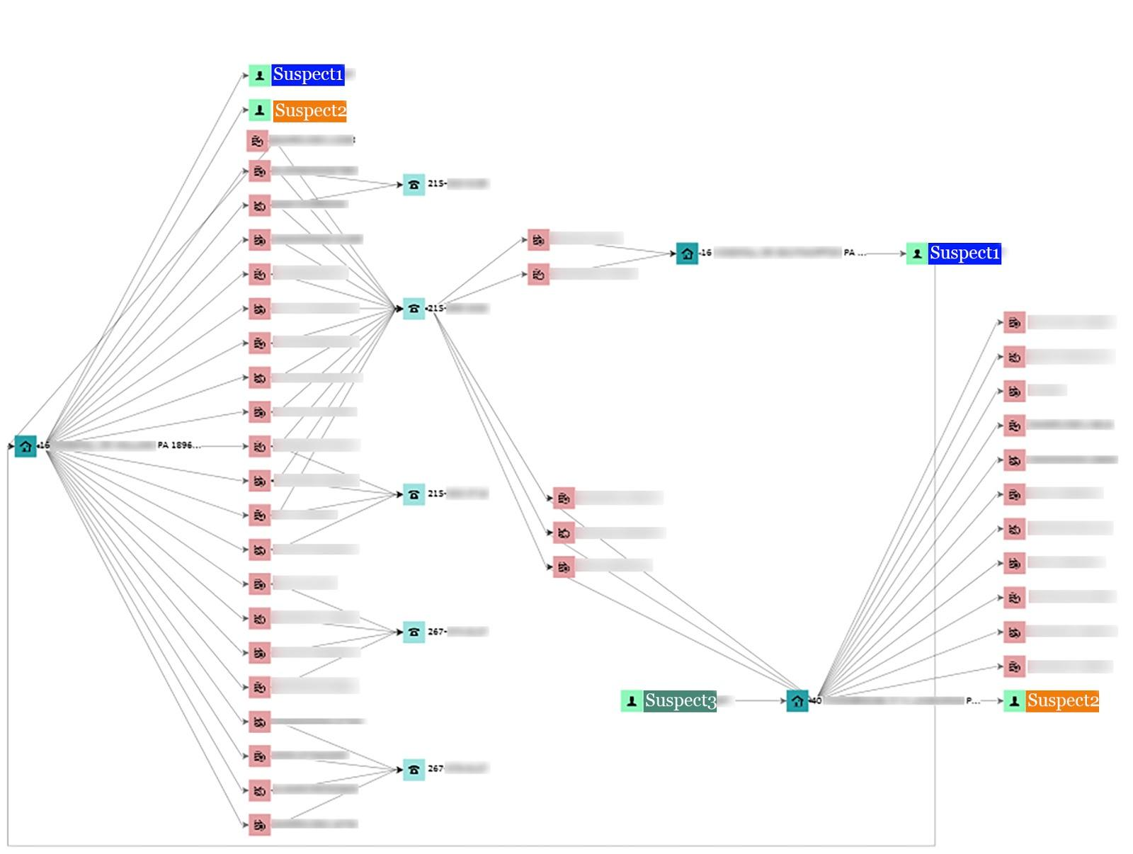 pscu-graph-fraud-intelligence-linked-analysis.jpg
