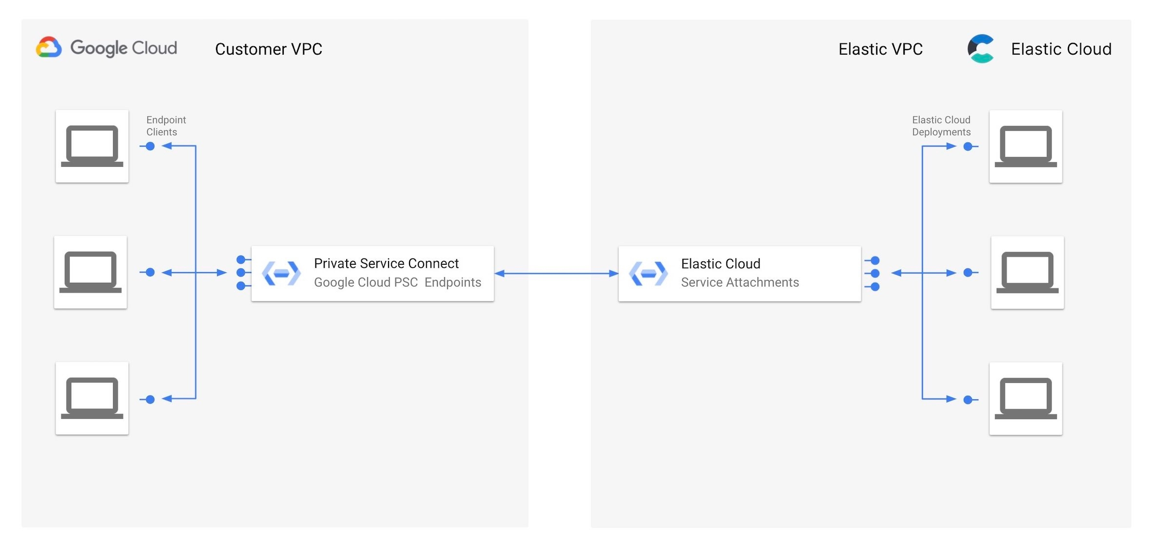 Google Private Service Connect provides easy and private access to Elastic Cloud deployment endpoints while keeping all traffic within the Google network
