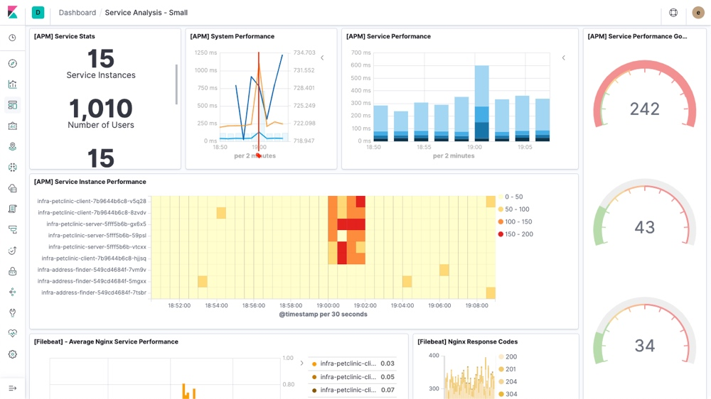 APM dashboard in kibana