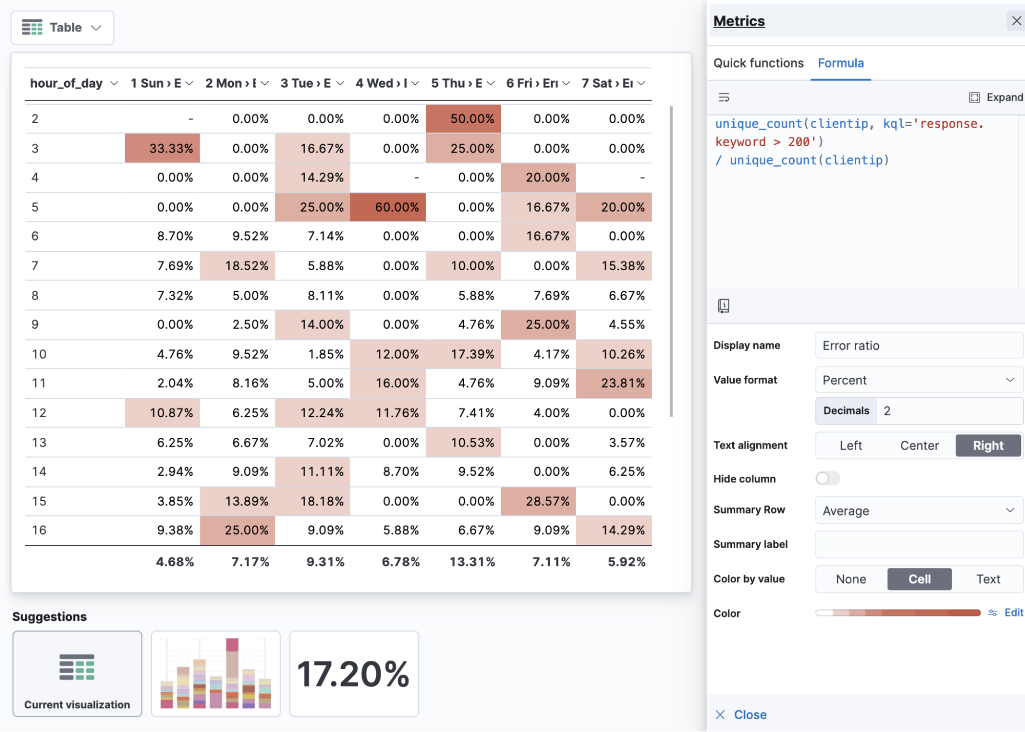 Using formulas in Kibana Lens for ratios and visualizing with color-by-value.