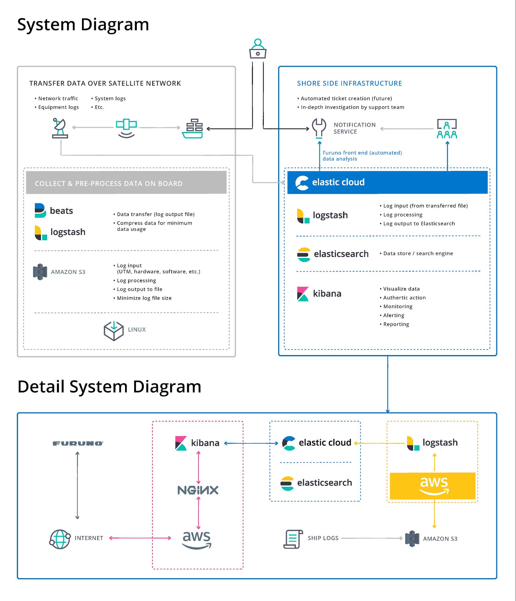 diagram-customer-furuno.png